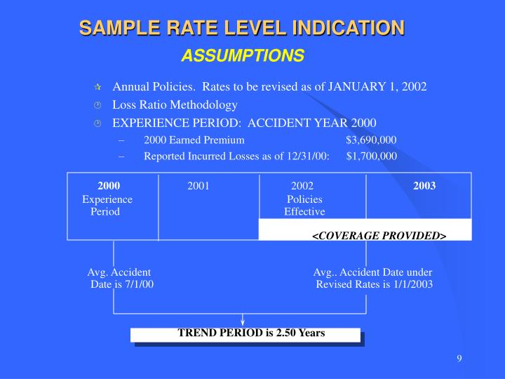 SAMPLE RATE LEVEL INDICATION