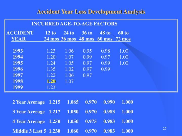 Accident Year Loss Development Analysis