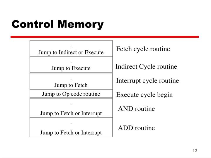 Control Memory