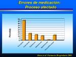 errores de medicaci n proceso afectado