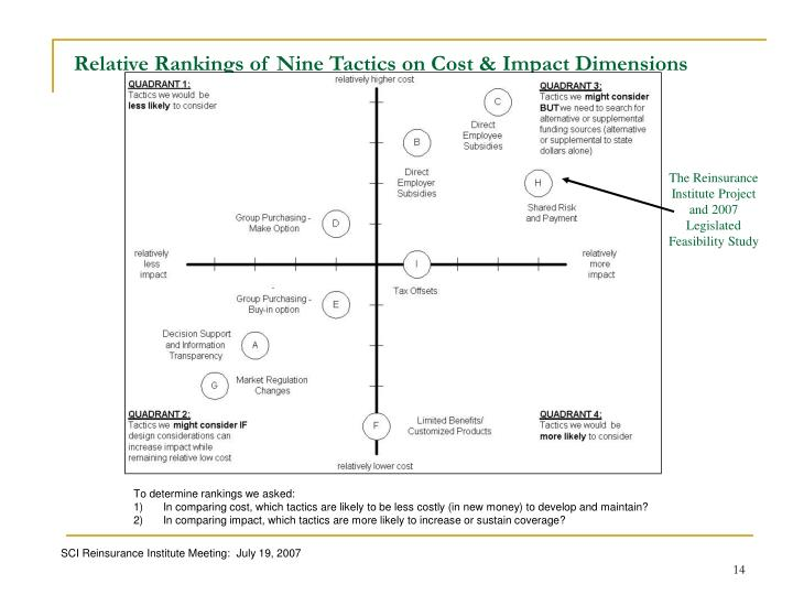 Relative Rankings of Nine Tactics on Cost & Impact Dimensions
