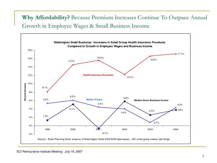 Why Affordability?