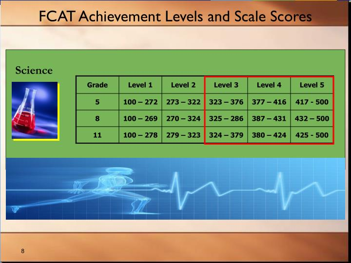 FCAT Achievement Levels and Scale Scores