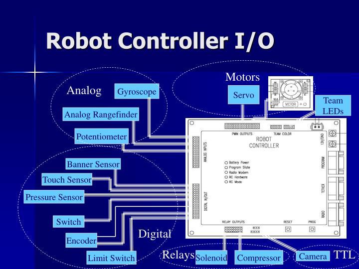 Robot Controller I/O
