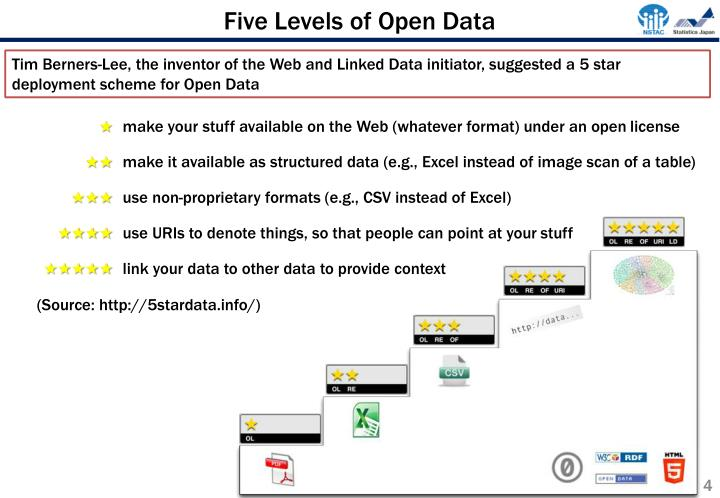 Five Levels of Open Data