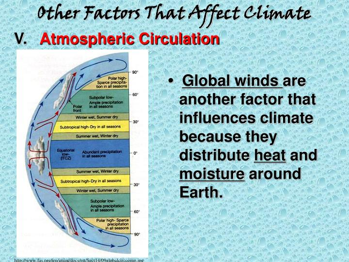 factors that affect climate The following factors influence the weather and climate of different places around the world ocean currents (the movement of water at different temperatures through the oceans) amount of water (clouds) and dust in the atmosphere prevailing winds (the direction that winds usually blow from.