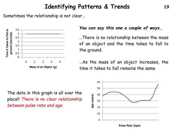 Identifying Patterns & Trends
