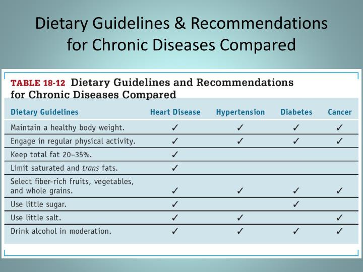 Dietary Guidelines & Recommendations