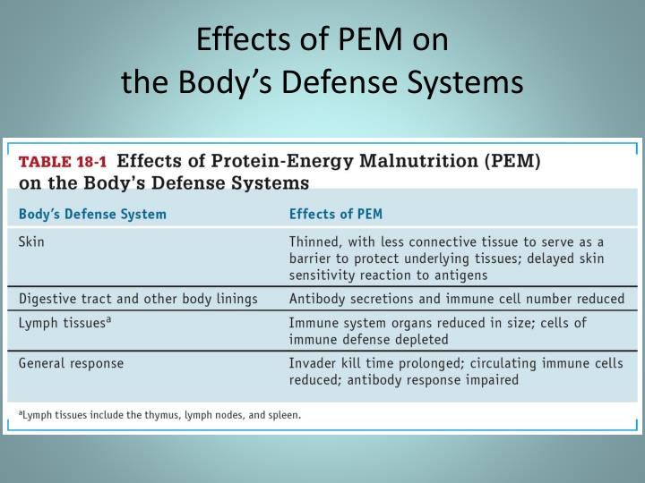 Effects of PEM on