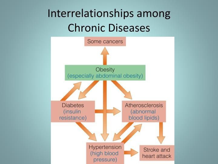 Interrelationships among
