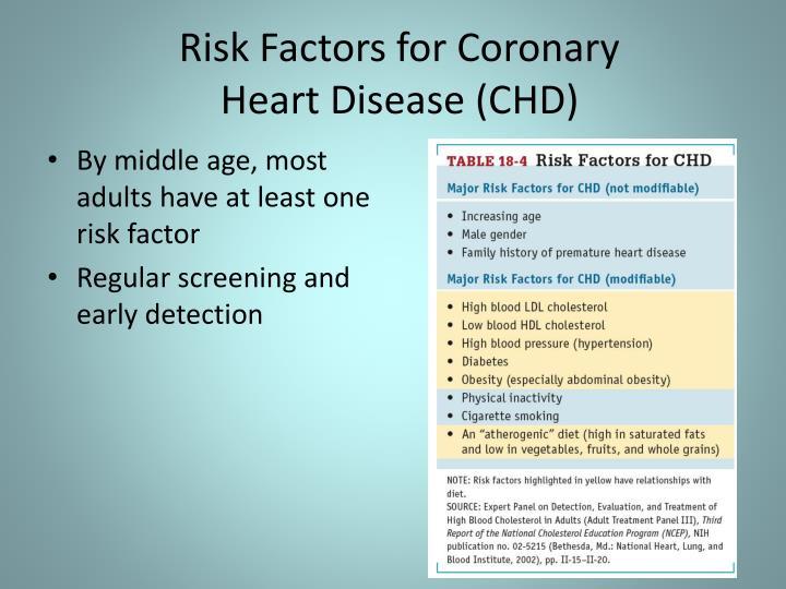 Risk Factors for Coronary