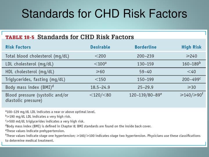Standards for CHD Risk Factors