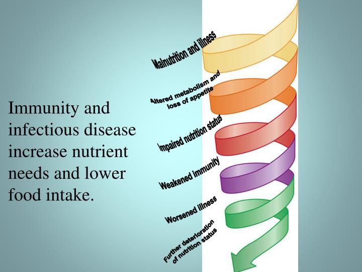 Malnutrition and illness