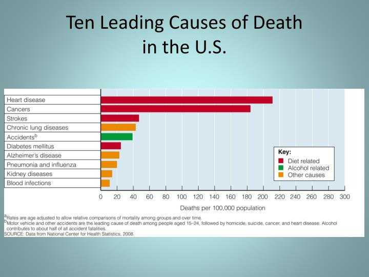 Ten Leading Causes of Death