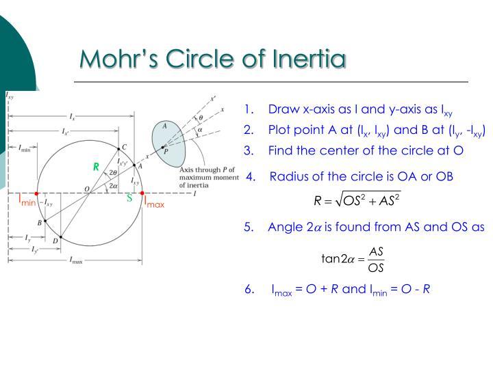 Mohr's Circle of Inertia