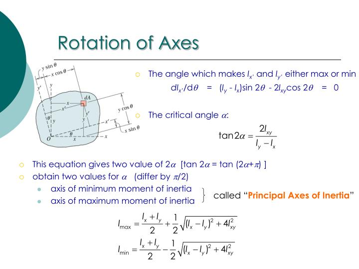 Rotation of Axes