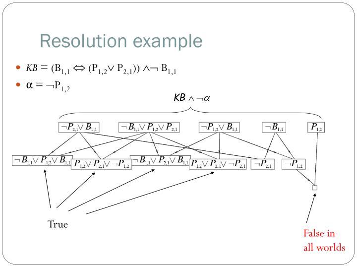 Resolution example