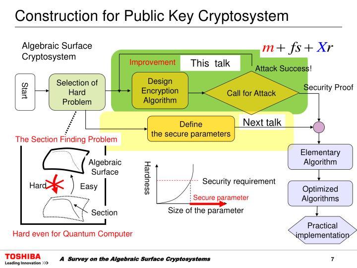 Construction for Public Key Cryptosystem