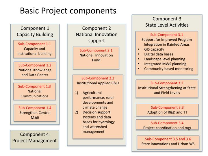 Basic Project components