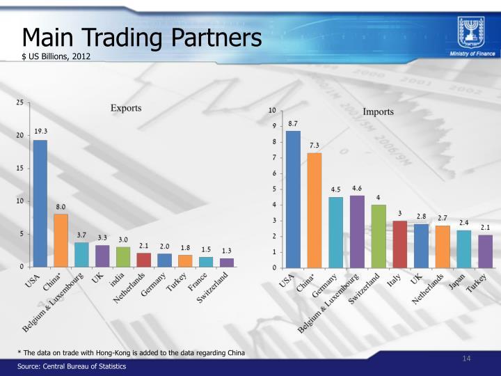 Main Trading Partners