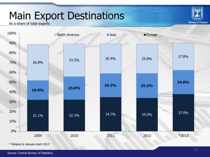 Main Export Destinations