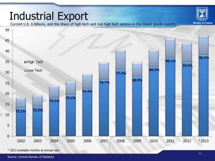 Industrial Export