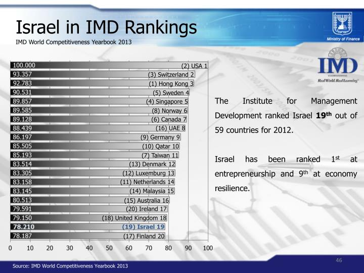 Israel in IMD Rankings