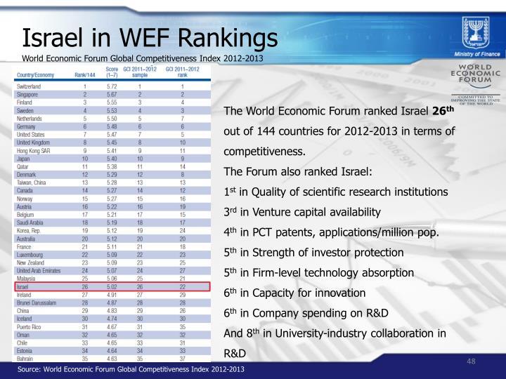 Israel in WEF Rankings