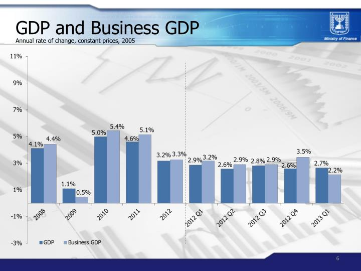 GDP and Business GDP