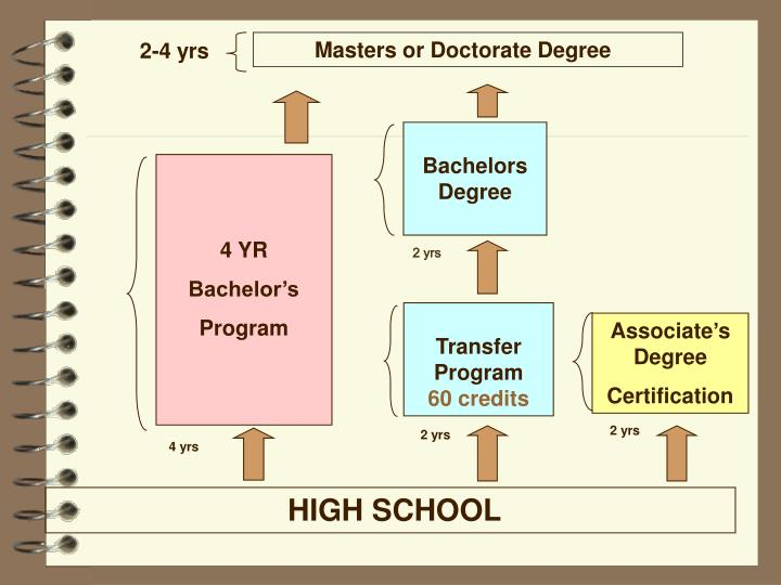 Masters or Doctorate Degree