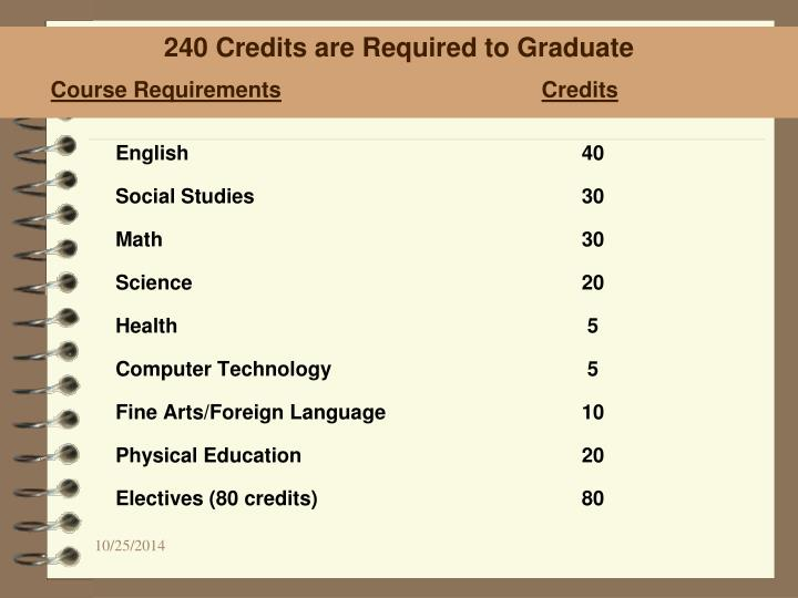 240 Credits are Required to Graduate