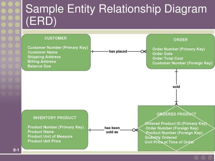 entity relationship Puzzled over how to make an entity-relationship diagram this quick video shows you how this lecture is only one of fifty on seventh morning's fundamentals of business analysis course.