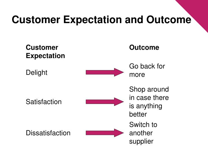 Customer Expectation and Outcome