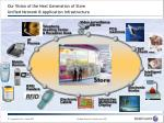 our vision of t he next generation of store unified network application infrastructure
