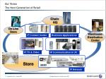 our vision the next generation of retail