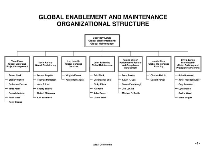 organisation structure of ubisoft Key figures and simplified organization chart since this strategy does not require any modification to ubisoft's legal or financial organization.