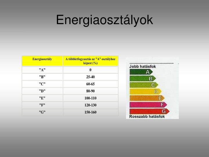 Energiaosztályok