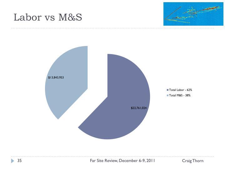 Labor vs M&S