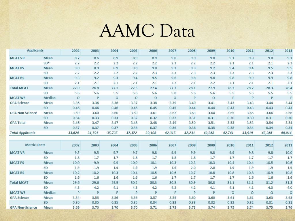 Aamc Full Length 3