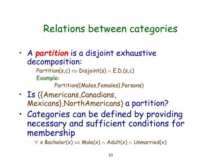 Relations between categories