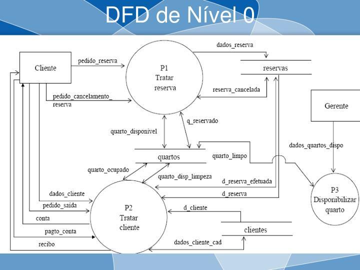 DFD de Nível 0