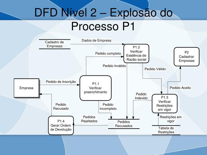 DFD Nível 2 – Explosão do Processo P1