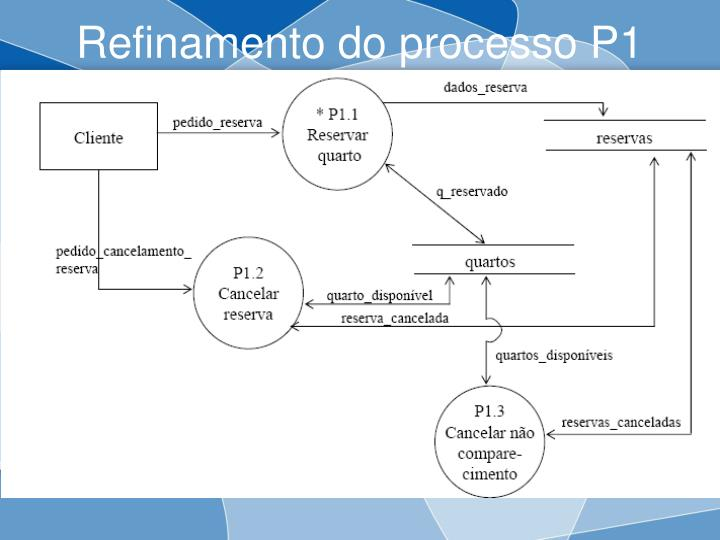 Refinamento do processo P1