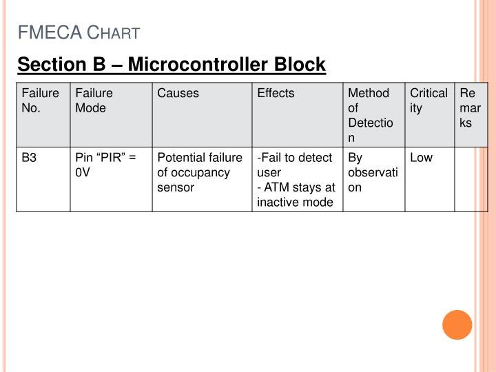 FMECA Chart