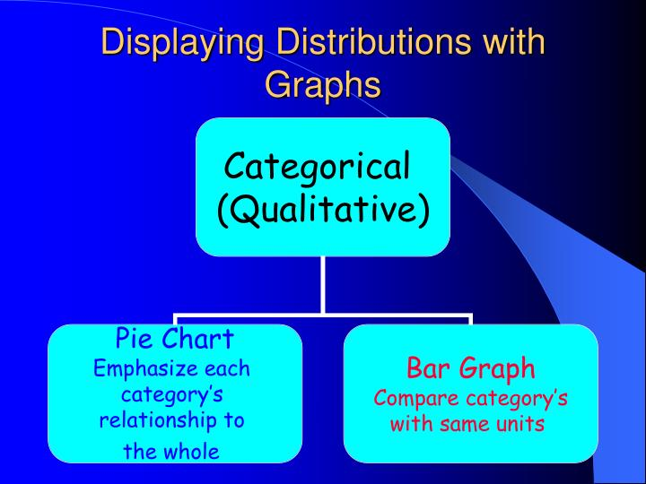displaying distributions with graphs n.