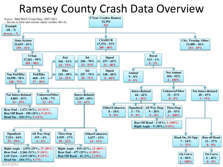 ramsey county crash data overview n.