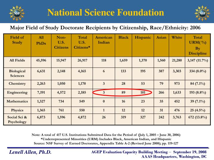 Major Field of Study Doctorate Recipients by Citizenship, Race/Ethnicity: 2006