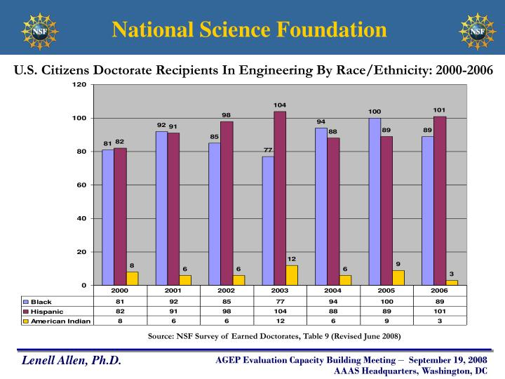 U.S. Citizens Doctorate Recipients In Engineering By Race/Ethnicity: 2000-2006