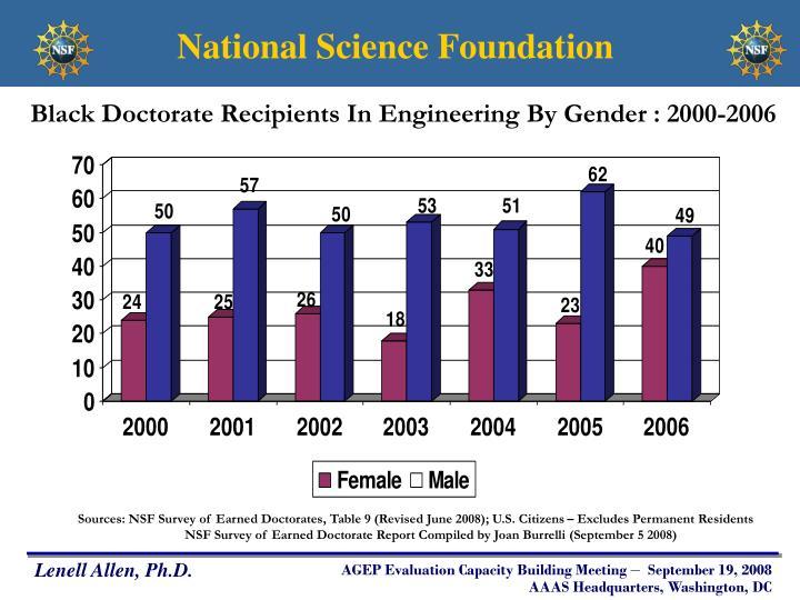 Black Doctorate Recipients In Engineering By Gender : 2000-2006
