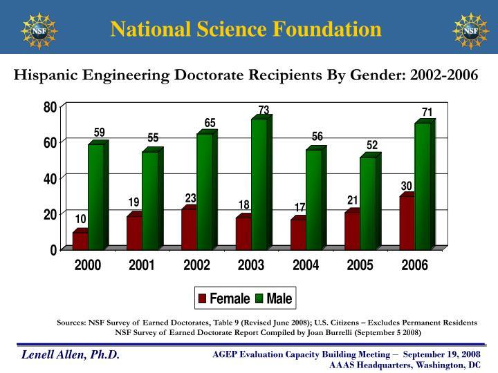 Hispanic Engineering Doctorate Recipients By Gender: 2002-2006